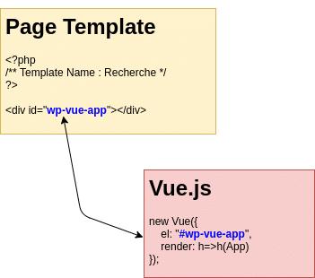 Fonctionnement de Vue.js et WordPress