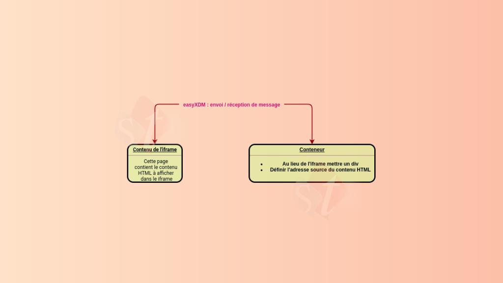 Redimenssionner un iframe en fonction de son contenu avec easyXDM | smart-tech.mg