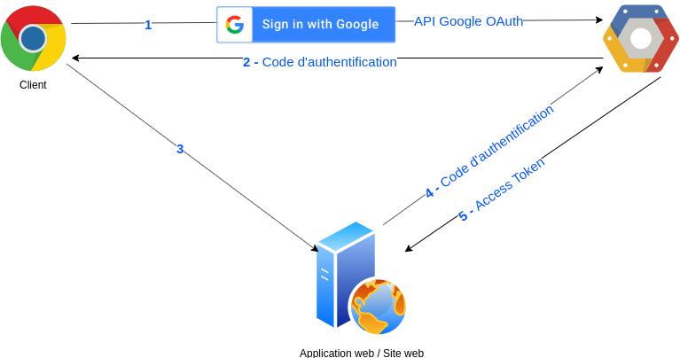 Diagramme de fonctionnement de l'authentification via l'API OAuth Google