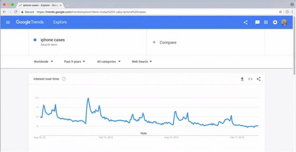 Résultats recherche sur google Trends sur 5 ans
