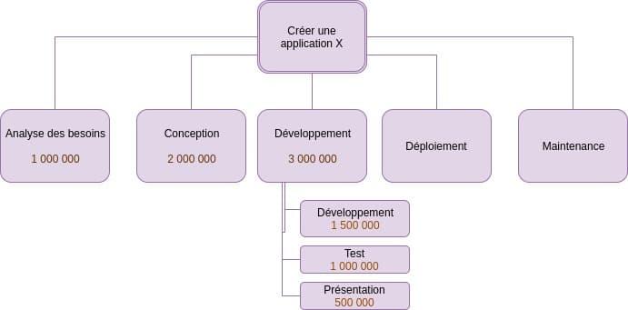 Méthode descendante pour élaborer un budget en utilisant la structure de découpage de projet